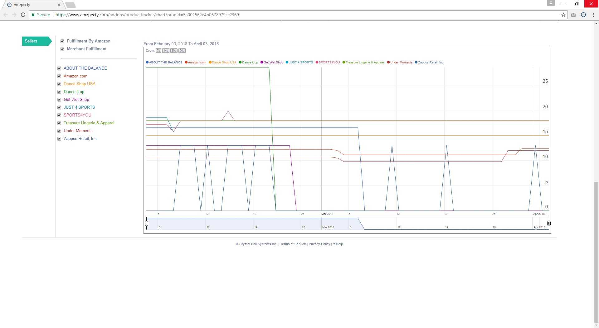Amazon Daily Product Snapshot Graphical Seller Price Trend Showcase